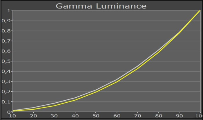 samsung_f9090_gammakurve