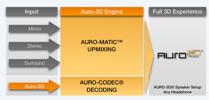 Auro-3D_Engine
