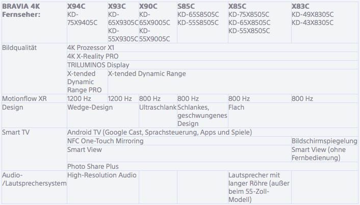 Sony 4k-TVs 2015