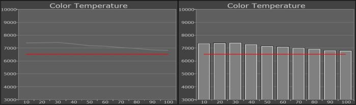 Samsung UE65JS9590 Messung Farbtemperatur
