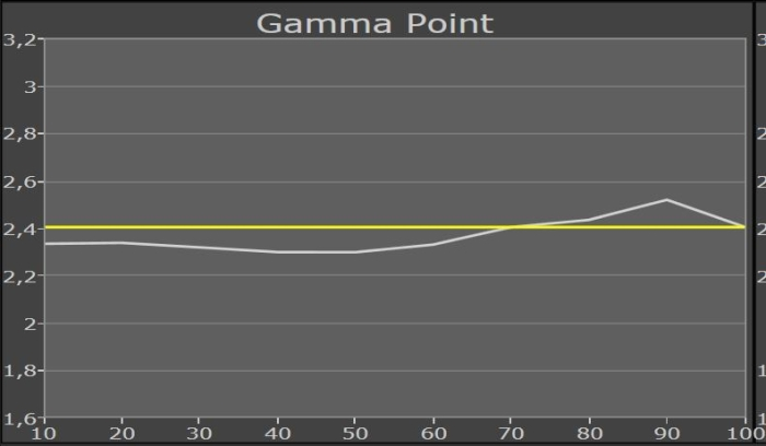 Samsung UE65JS9590 Messung Gammapunkt