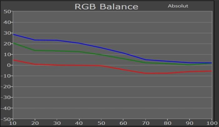 Samsung UE65JS9590 Messung RGB Balance