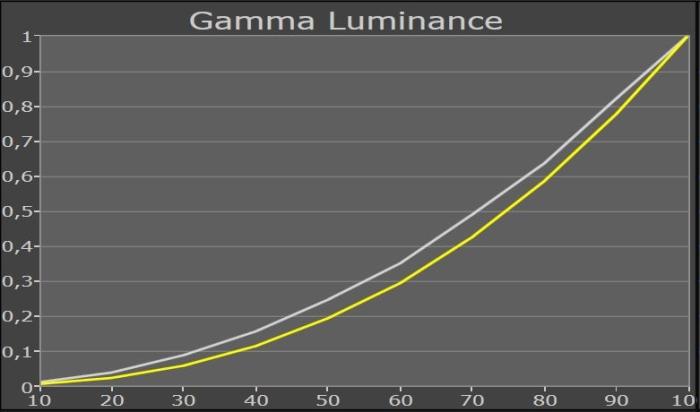 Philips 65PUS9809 Messung Gammakurve