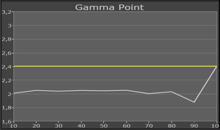 Philips 65PUS9809 Messung Gammapunkt