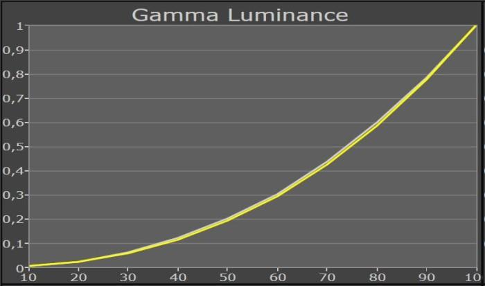 panasonic_55cx750_gammakurve