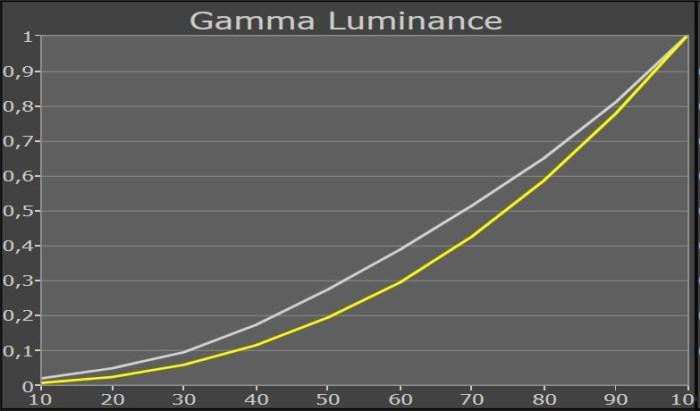 MEDION_Curved_55_MD30821_gammakurve