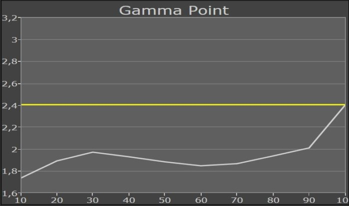 MEDION_Curved_55_MD30821_gammapunkt