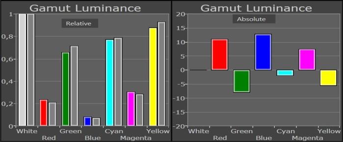 panasonic_tx_55crw854_gamut_luminance