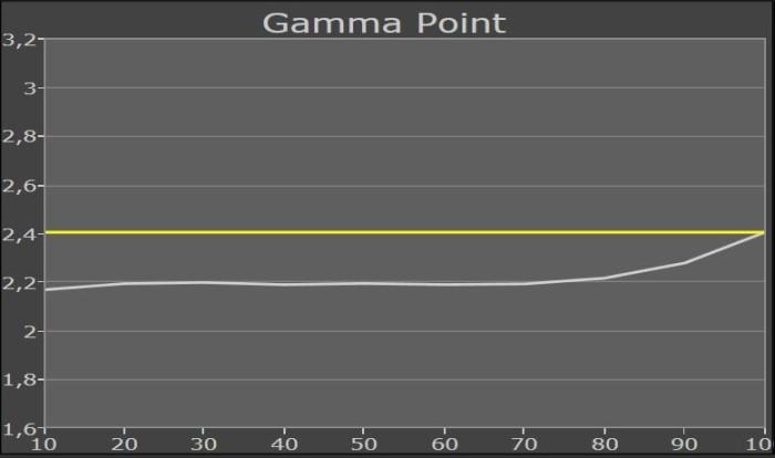 samsung_50ju6850_gammapunkt