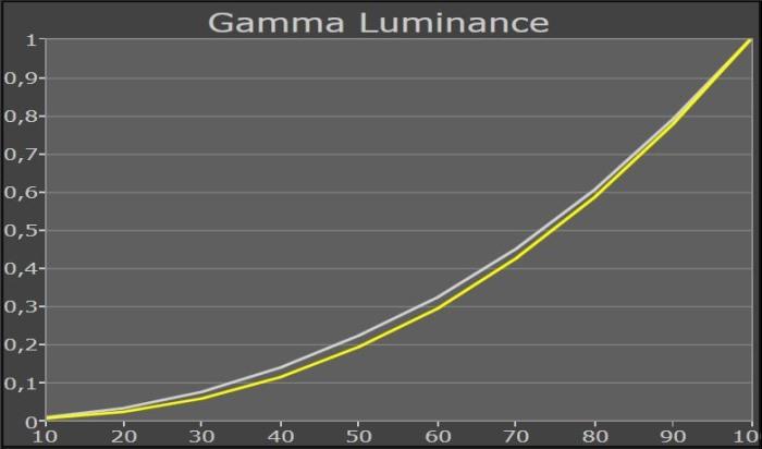 samsung_ue65ju6550_gammakurve