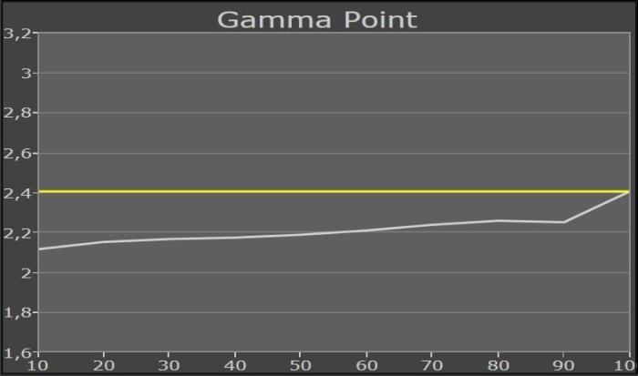 samsung_ue65ju6550_gammapunkt