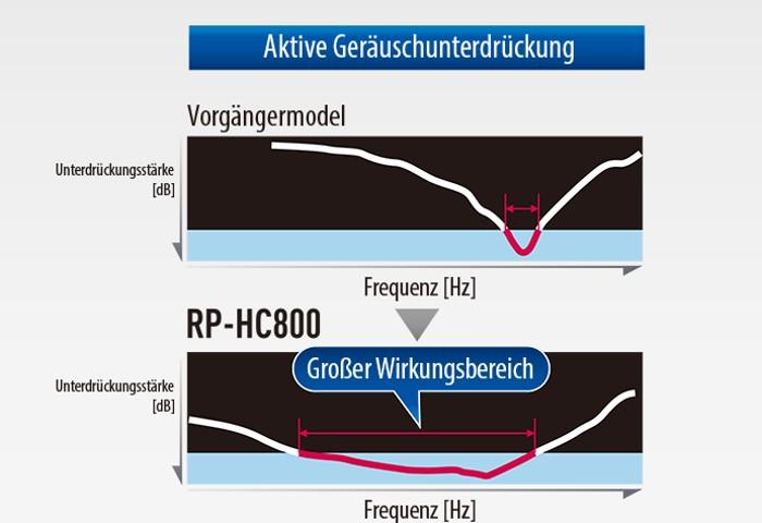 Panasonic RP-HC800 Active Noise Cancelling