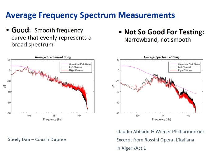 Average Frequency Spectrum Measurements