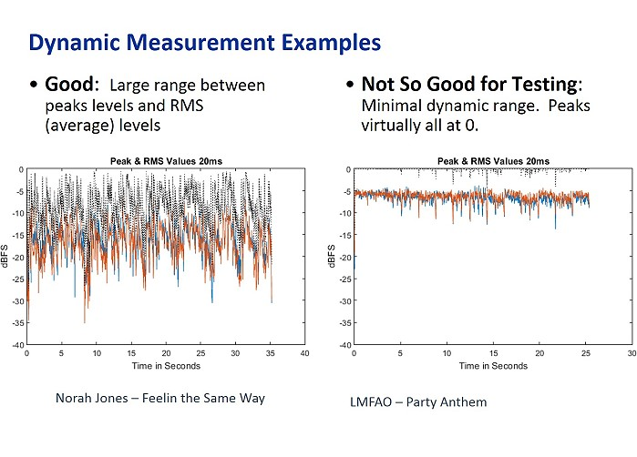Dynamic Measurement Examples