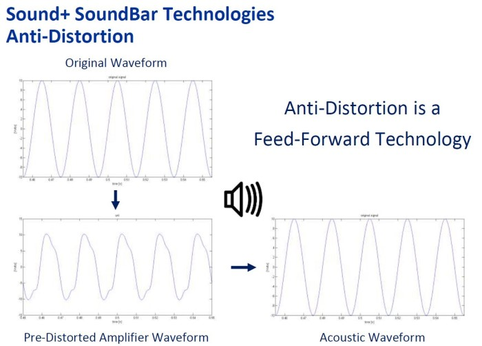 SoundBar Technologies Anti Distortion_3