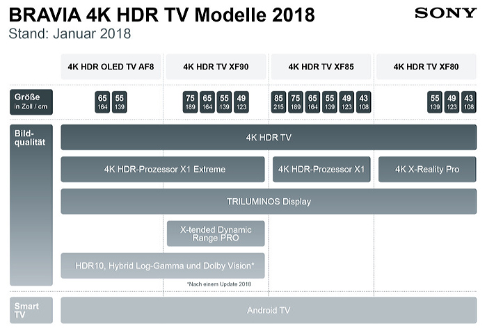 Sony OLED LCD 4k TV 2018 Lineup