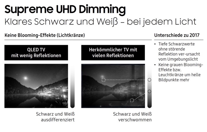 Samsung QLED RG3