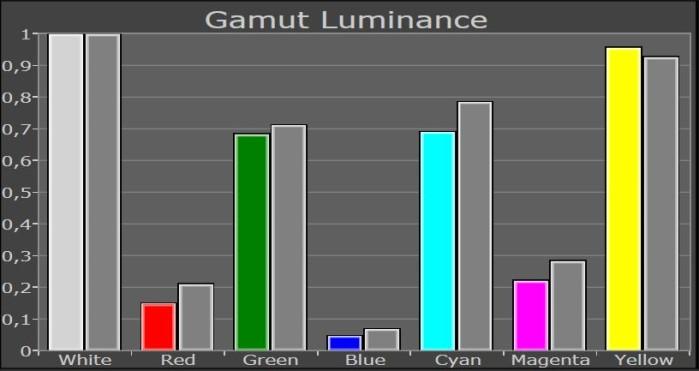 gamut_luminanz