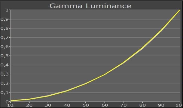 gammakurve