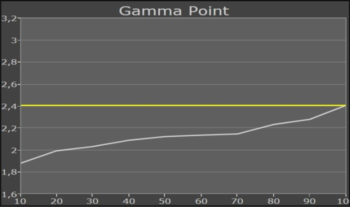 gammapunkt