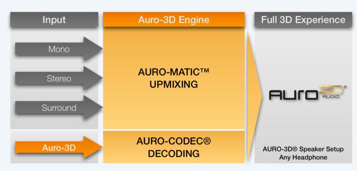 Auro-3D_Engine