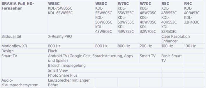 Sony HD-TVs 2015
