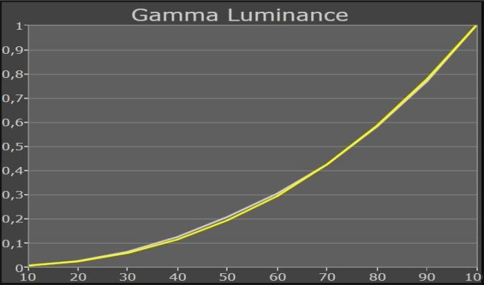 Samsung UE65JS9590 Messung Gammakurve