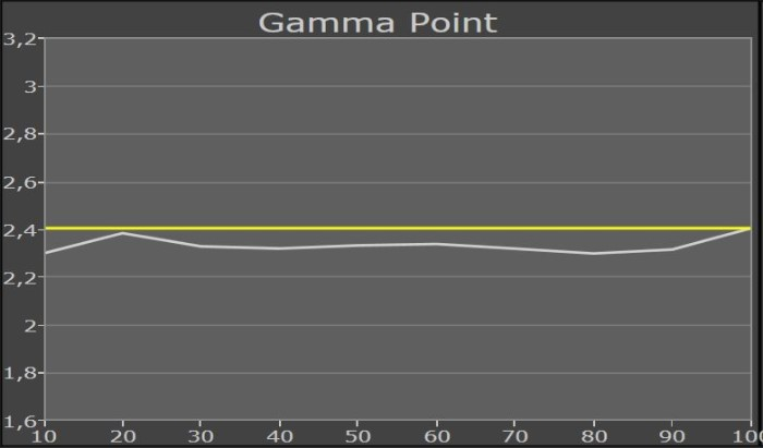 panasonic_55cx750_gammapunkt