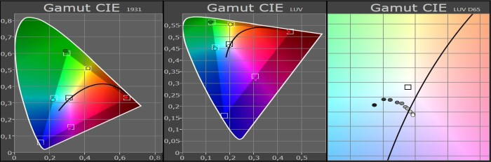 MEDION_Curved_55_MD30821_gamut_cie