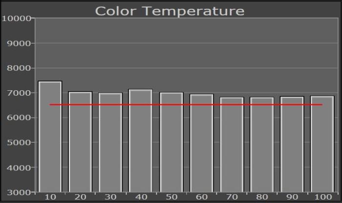 farbtemperatur