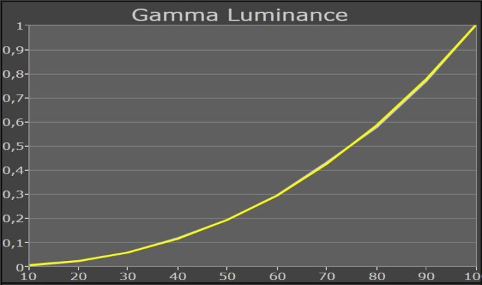 panasonic_tx_55crw854_gammakurve