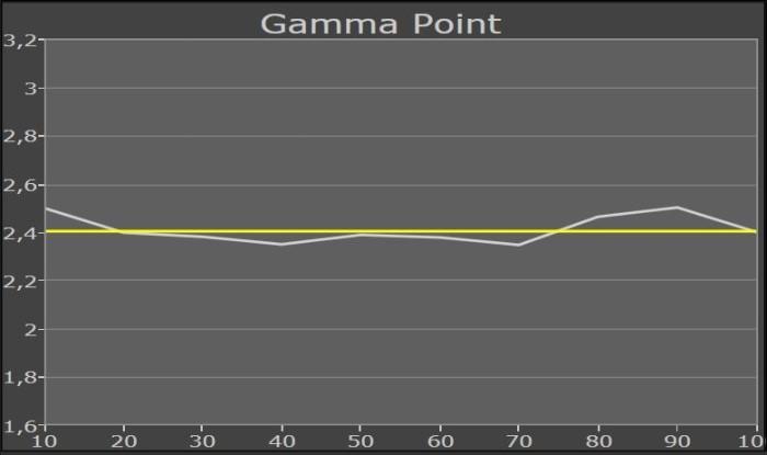 panasonic_tx_55crw854_gammapunkt