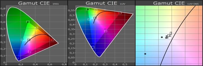 panasonic_tx_55crw854_gamut_cie