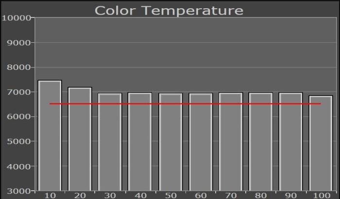sony_kd65hx8505_farbtemperatur