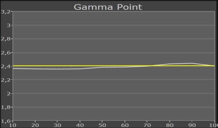 sony_kd65hx8505_gammapunkt