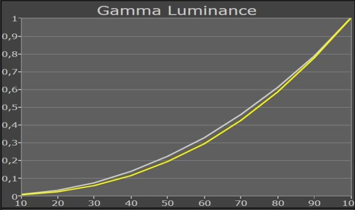 samsung_50ju6850_gammakurve