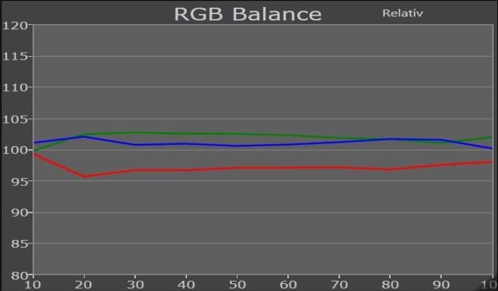 samsung_50ju6850_rgb_balance