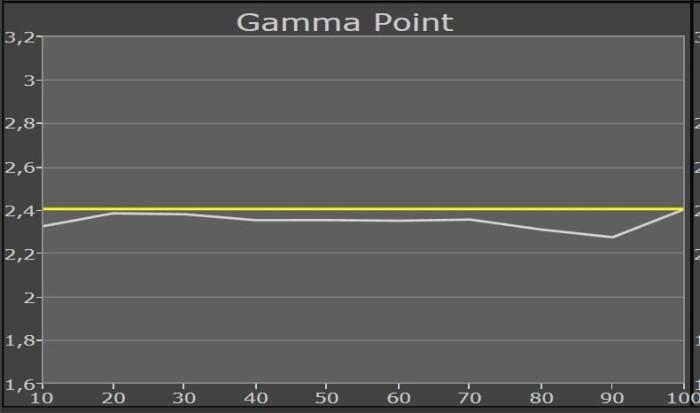 sony_kd65x9005c_gammapunkt