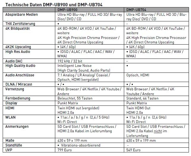 Panasonic DMP-UB704_daten