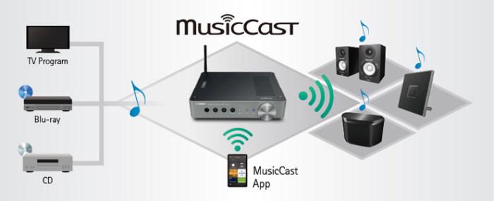 Yamaha_MusicCast2