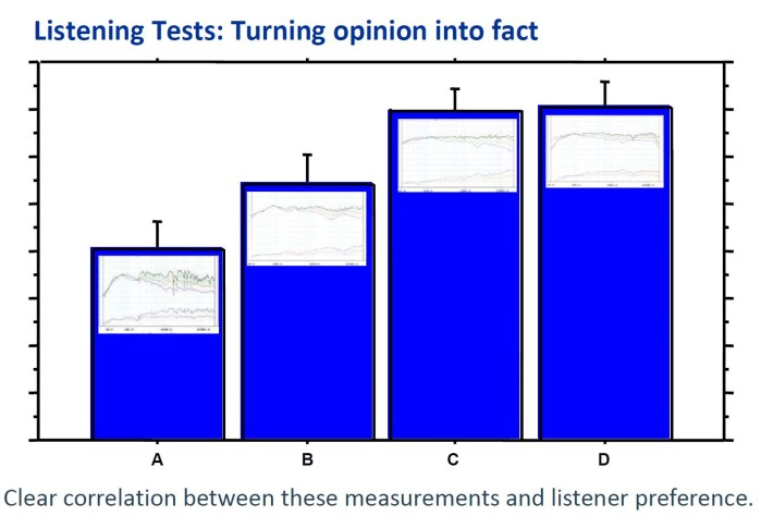 Turning opinion into fact_Listening Tests with four high rated devices