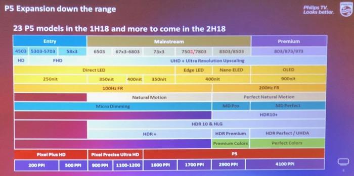 Philips PQ Chart